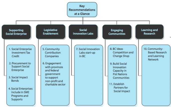 Action Plan Recommendations to Maximize Social Innovation in British Columbia